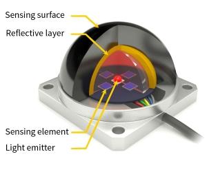 Sensori di forza principio di funzionamento